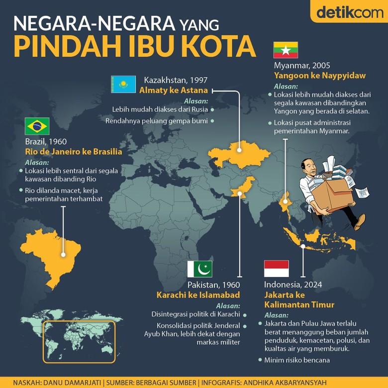 Negara-negara yang Pindah Ibu Kota