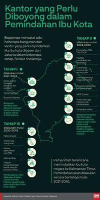 Pindah Ibu Kota, Saham Emiten Properti Tumbuh 'Subur'