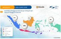 32,2% Penduduk Kaltim Belum Tersentuh Internet
