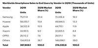 Xiaomi Merangsek 5 Besar Raja Ponsel Dunia