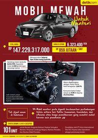Usai Dilantik, Menteri Jokowi Sudah Ditunggu Mobil Baru