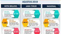 Cabai Rawit dan Tarif Sekolah Penyumbang Inflasi di Kota Malang