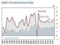 Perlu Diwaspadai, Begini Mengerikannya Kondisi Ekonomi Global