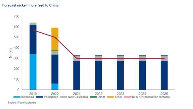 RI Setop Ekspor Nikel, Begini Dampaknya Ke China