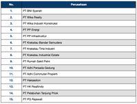Hampir Pasti, 2019 Mandul IPO BUMN & Anak Usahanya