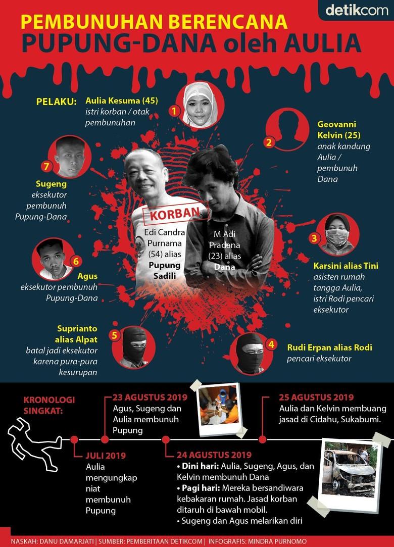 Pembunuhan Berencana Pupung-Dana oleh Aulia