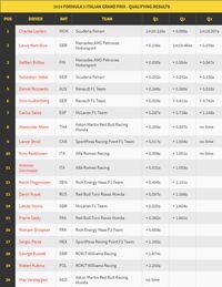 Leclerc Rebut Pole Position di GP Italia