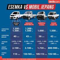 Jokowi Ada Esemka, Habibie Punya Maleo