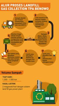 Sampah di Surabaya Diolah Jadi Energi Listrik di TPA Benowo