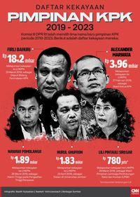 Soal Mandat, KPK Singgung Komitmen Anti-korupsi Presiden