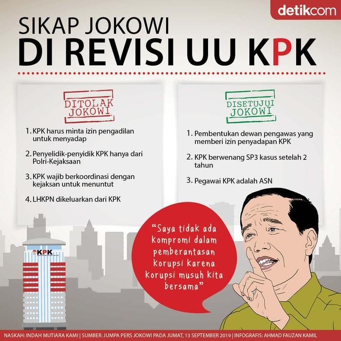 Sikap Jokowi di Revisi UU KPK