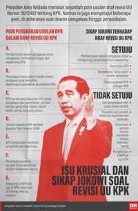 Alih Status Pegawai KPK, Antara 'Resign' dan Independensi