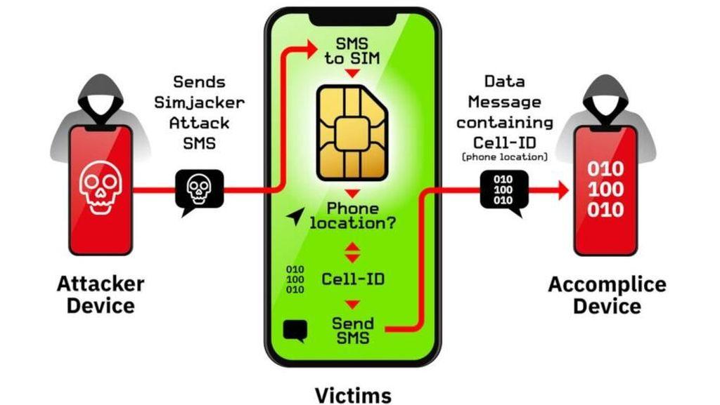 Bagaimana Bisa Hacker Bajak Data Lewat SIM Card?