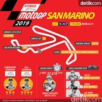 Puasa Kemenangan Marc Marquez Lanjut di San Marino?