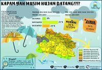 Mundur Sebulan, Musim Hujan di Jawa Barat Dimulai Awal November