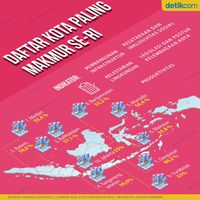 Daftar Kota Paling Makmur se-RI, Jakarta Urutan Berapa?