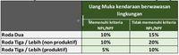 Wah, Khusus Kredit Motor & Mobil Listrik, DP Cuma 10%!