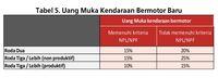 Wow! DP Mobil dan Motor Via Bank Sekarang Cuma 15%