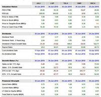 Analisa Mudah Investasi Saham Dengan Valuasi Relatif