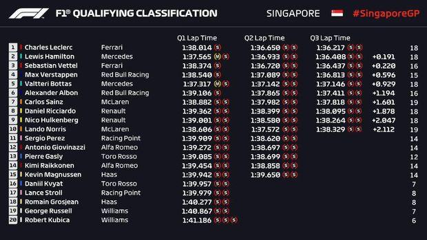 Charles Leclerc Rebut Pole di GP Singapura