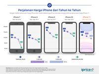 5 Fakta Unik Penurunan Harga iPhone Sejak Pertama Rilis