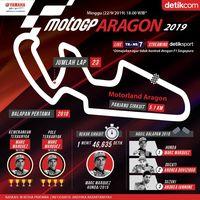 Mencoba Mengadang Marquez di Aragon