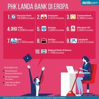Bank PHK Besar-besaran