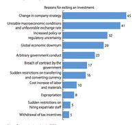 Catat! Ini Yang Bikin Investor Asing Betah dan Gerah