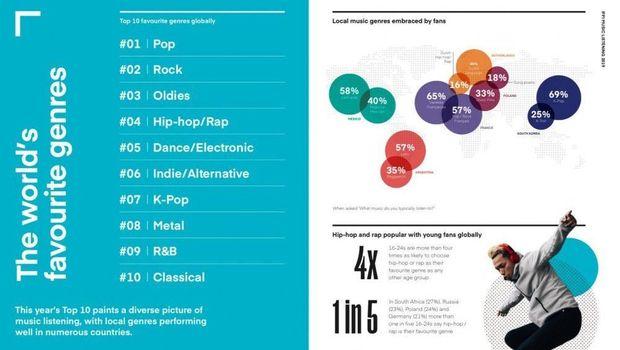 K-pop Jadi Genre Musik Terpopuler Ketujuh di Dunia