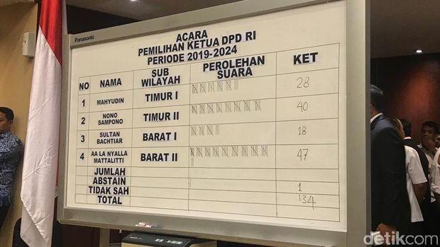 Voting pemilihan ketua DPD, Selasa (1/10/2019)