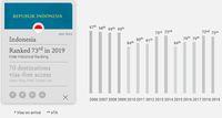 Daftar Anyar Paspor Terkuat di Dunia, Indonesia Posisi Berapa?