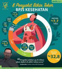 8 Penyakit yang paling bikin tekor BPJS.