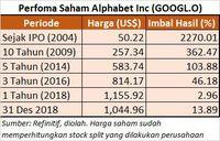 Wow! Investasi di Google Bisa Cuan Hingga Rp 3,25 M