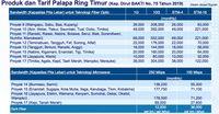 Tol Langit Palapa Ring Jokowi Diluncurkan, Ini Tarifnya