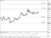 Trading Forex: Peluang Naik EUR/USD Kini Lebih Besar