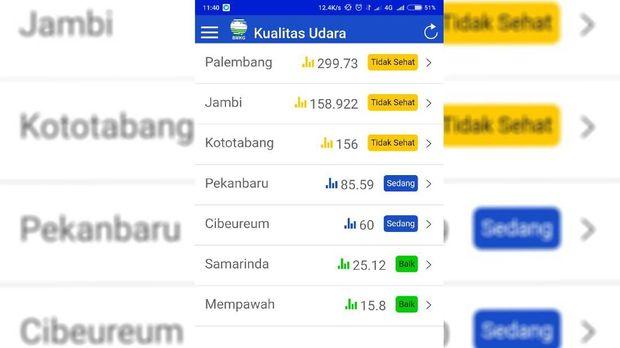 Udara 3 Kota di Indonesia Tidak Sehat dan Berbahaya