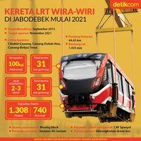 Infografis Fakta Penting LRT Jabodebek