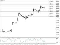 Trading Forex: GBP/USD yang Bullish Ditahan Oleh Fibo 61,8%