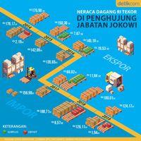 Neraca Dagang RI Tekor di Penghujung Jabatan Jokowi
