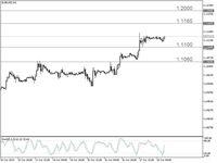 Trading Forex: Di Atas US$ 1,11, EUR/USD Bisa Naik Lagi?