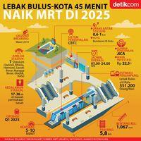 Jakarta Darurat Corona, Proyek MRT Fase II Terganggu?