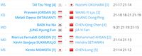 Hasil Denmark Open: Indonesia Raih Gelar Juara Terbanyak