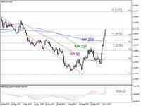 Trading Forex: Capai Level US$ 1,3, Sejauh Apa GBP/USD Bisa M