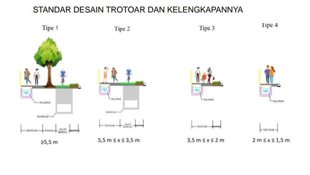 Empat desain trotoar yang disiapkan untuk revitalisasi di Jakarta