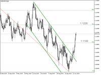 Trading Forex: Laju EUR/USD Masih Berlanjut, Sampai Mana?