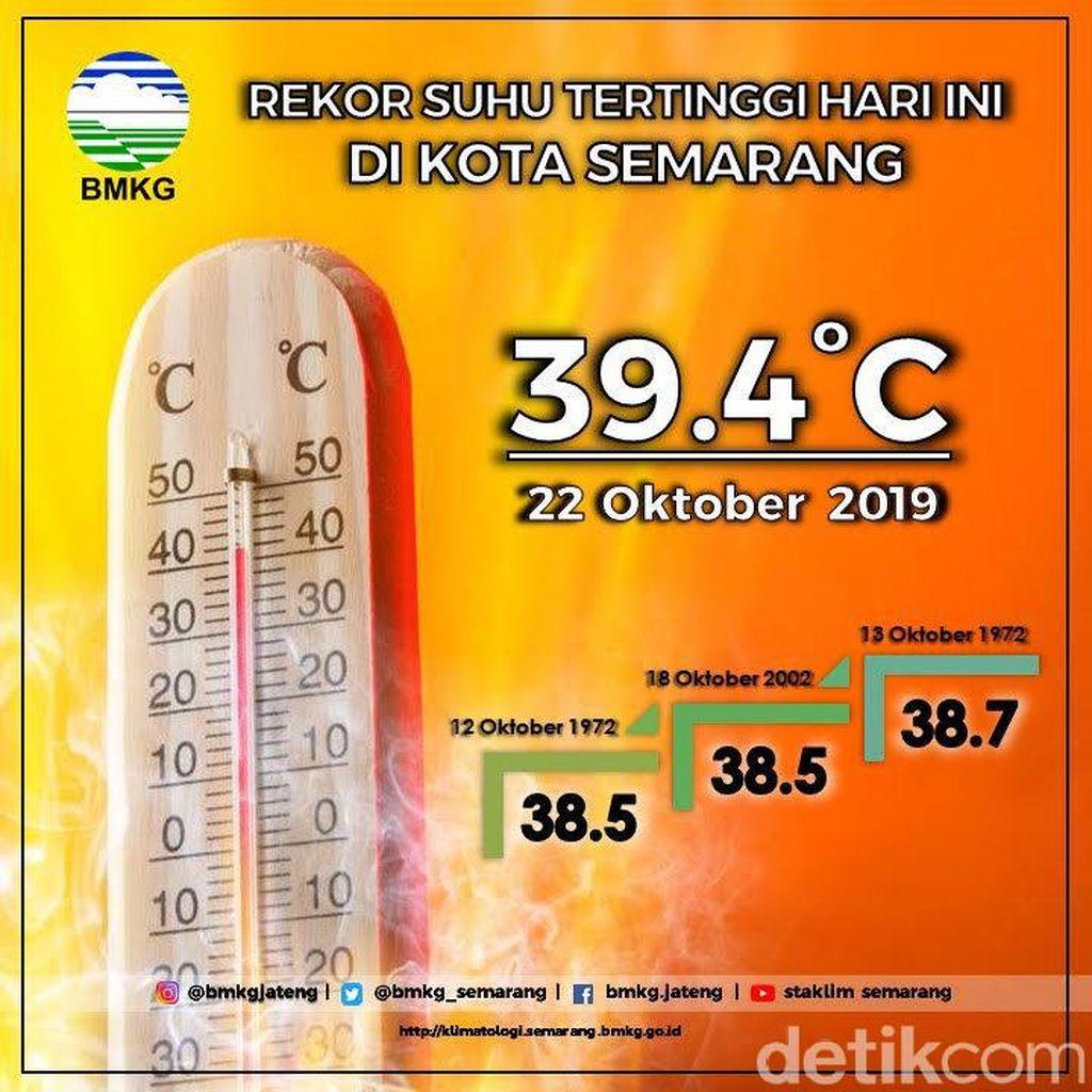 Hari ini Suhu Panas di Semarang Pecahkan Rekor