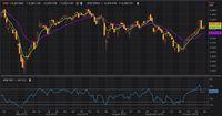 Sinyal Pasar dan Ekonomi Global