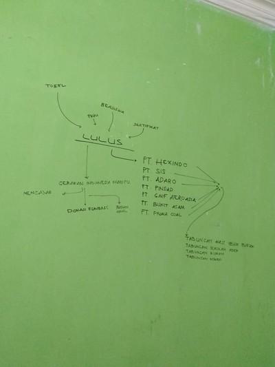 Elfan Wicahyo Rachmadan yang menuliskan cita-cita di dinding kamar kost. Foto: Dok. facebook Emy Rahayu