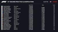 Hamilton Tercepat di FP2 GP Amerika Serikat