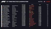 Verstappen Tercepat Lagi di FP3 GP Amerika Serikat